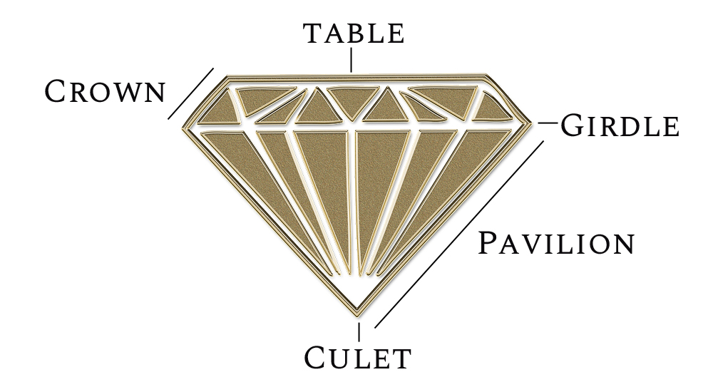 Diagram of diamond parts including the table, crown, girdle, pavilion, and culet.